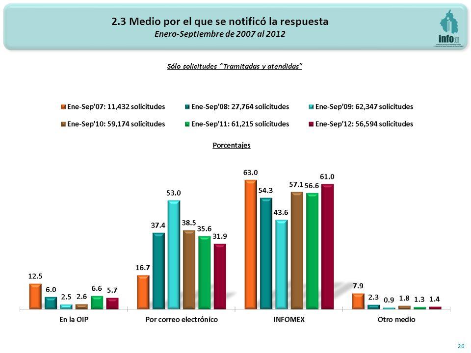 2.3 Medio por el que se notificó la respuesta Enero-Septiembre de 2007 al 2012 26 Sólo solicitudes Tramitadas y atendidas