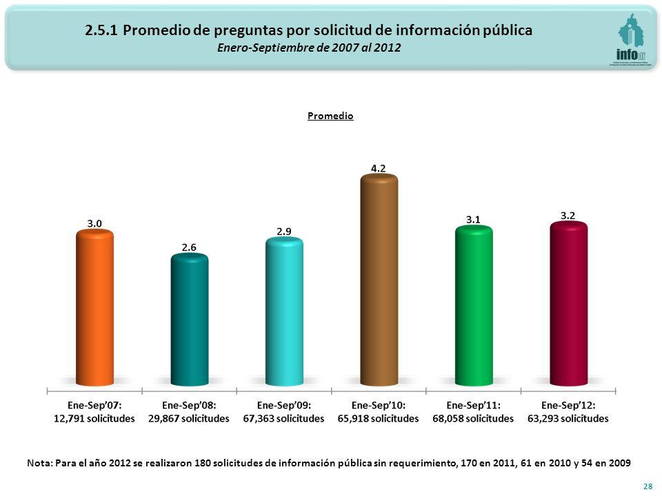 2.5.1 Promedio de preguntas por solicitud de información pública Enero-Septiembre de 2007 al 2012 Promedio 28 Nota: Para el año 2012 se realizaron 180 solicitudes de información pública sin requerimiento, 170 en 2011, 61 en 2010 y 54 en 2009