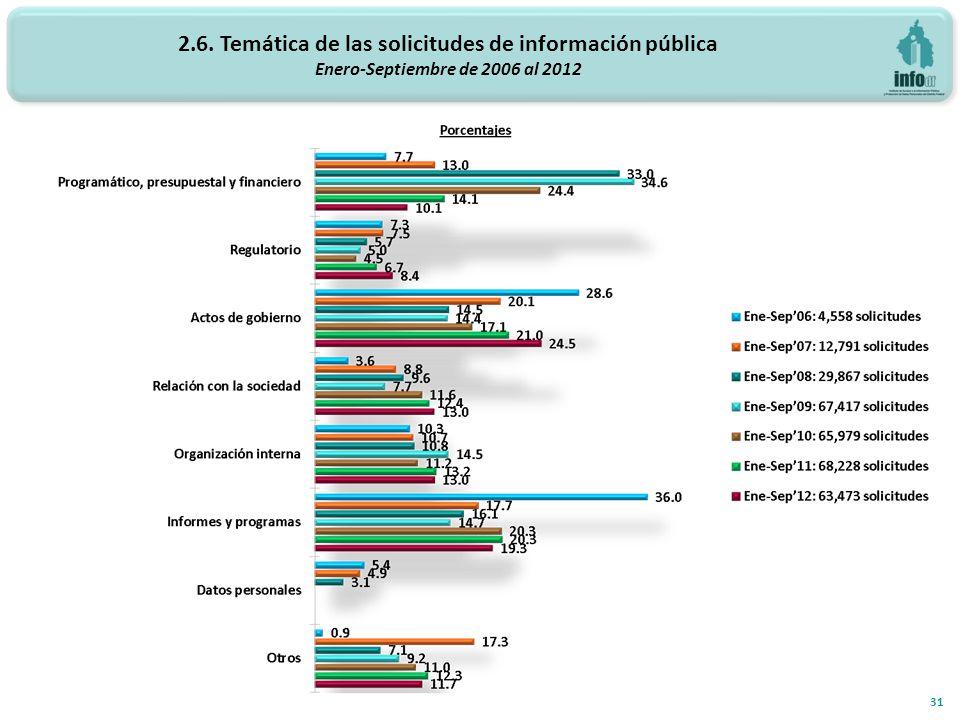 31 2.6. Temática de las solicitudes de información pública Enero-Septiembre de 2006 al 2012