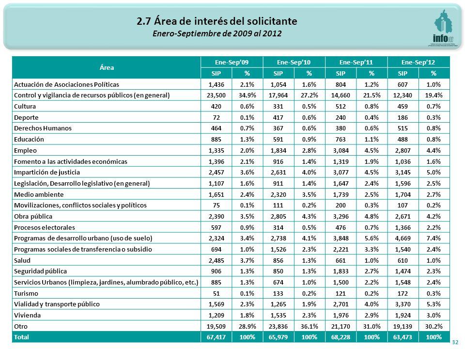 2.7 Área de interés del solicitante Enero-Septiembre de 2009 al 2012 32 Área Ene-Sep09Ene-Sep10Ene-Sep11Ene-Sep12 SIP% % % % Actuación de Asociaciones Políticas1,4362.1%1,0541.6%8041.2%6071.0% Control y vigilancia de recursos públicos (en general)23,50034.9%17,96427.2%14,66021.5%12,34019.4% Cultura4200.6%3310.5%5120.8%4590.7% Deporte720.1%4170.6%2400.4%1860.3% Derechos Humanos4640.7%3670.6%3800.6%5150.8% Educación8851.3%5910.9%7631.1%4880.8% Empleo1,3352.0%1,8342.8%3,0844.5%2,8074.4% Fomento a las actividades económicas1,3962.1%9161.4%1,3191.9%1,0361.6% Impartición de justicia2,4573.6%2,6314.0%3,0774.5%3,1455.0% Legislación, Desarrollo legislativo (en general)1,1071.6%9111.4%1,6472.4%1,5962.5% Medio ambiente1,6512.4%2,3203.5%1,7392.5%1,7042.7% Movilizaciones, conflictos sociales y políticos750.1%1110.2%2000.3%1070.2% Obra pública2,3903.5%2,8054.3%3,2964.8%2,6714.2% Procesos electorales5970.9%3140.5%4760.7%1,3662.2% Programas de desarrollo urbano (uso de suelo)2,3243.4%2,7384.1%3,8485.6%4,6697.4% Programas sociales de transferencia o subsidio6941.0%1,5262.3%2,2213.3%1,5402.4% Salud2,4853.7%8561.3%6611.0%6101.0% Seguridad pública9061.3%8501.3%1,8332.7%1,4742.3% Servicios Urbanos (limpieza, jardines, alumbrado público, etc.)8851.3%6741.0%1,5002.2%1,5482.4% Turismo510.1%1330.2%1210.2%1720.3% Vialidad y transporte público1,5692.3%1,2651.9%2,7014.0%3,3705.3% Vivienda1,2091.8%1,5352.3%1,9762.9%1,9243.0% Otro19,50928.9%23,83636.1%21,17031.0%19,13930.2% Total67,417100%65,979100%68,228100%63,473100%