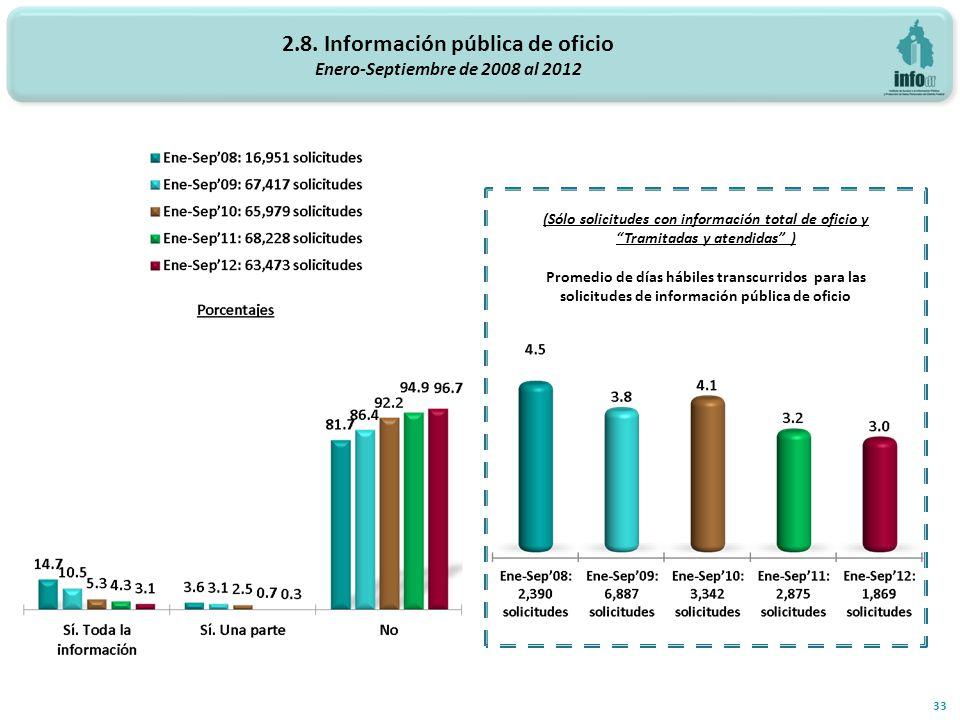 2.8. Información pública de oficio Enero-Septiembre de 2008 al 2012 33 (Sólo solicitudes con información total de oficio y Tramitadas y atendidas ) Pr