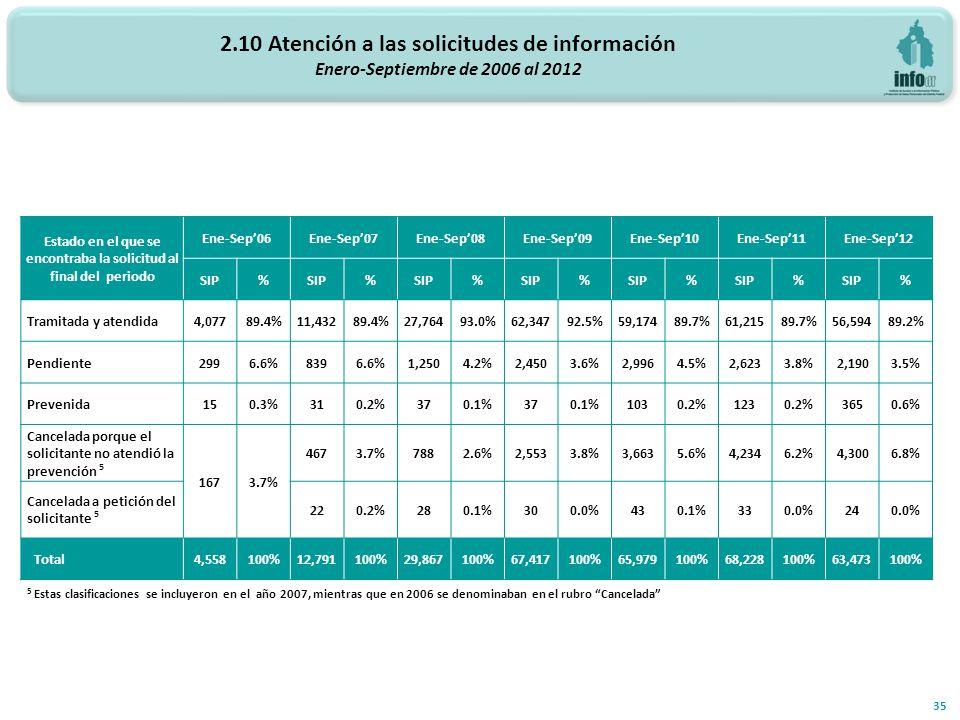 2.10 Atención a las solicitudes de información Enero-Septiembre de 2006 al 2012 35 5 Estas clasificaciones se incluyeron en el año 2007, mientras que en 2006 se denominaban en el rubro Cancelada Estado en el que se encontraba la solicitud al final del periodo Ene-Sep06Ene-Sep07Ene-Sep08Ene-Sep09Ene-Sep10Ene-Sep11Ene-Sep12 SIP% % % % % % % Tramitada y atendida 4,07789.4%11,43289.4%27,76493.0%62,34792.5%59,17489.7%61,21589.7%56,59489.2% Pendiente 2996.6%8396.6%1,2504.2%2,4503.6%2,9964.5%2,6233.8%2,1903.5% Prevenida 150.3%310.2%370.1%370.1%1030.2%1230.2%3650.6% Cancelada porque el solicitante no atendió la prevención 5 1673.7% 4673.7%7882.6%2,5533.8%3,6635.6%4,2346.2%4,3006.8% Cancelada a petición del solicitante 5 220.2%280.1%300.0%430.1%330.0%240.0% Total 4,558100%12,791100%29,867100%67,417100%65,979100%68,228100%63,473100%