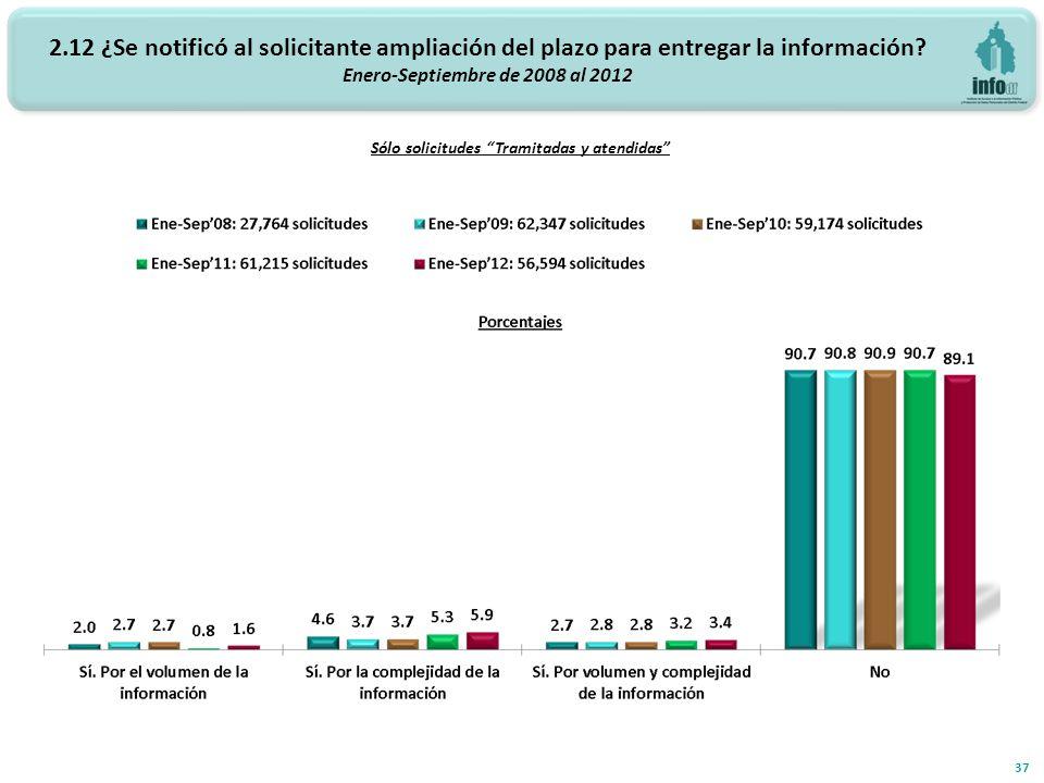 2.12 ¿Se notificó al solicitante ampliación del plazo para entregar la información? Enero-Septiembre de 2008 al 2012 37 Sólo solicitudes Tramitadas y