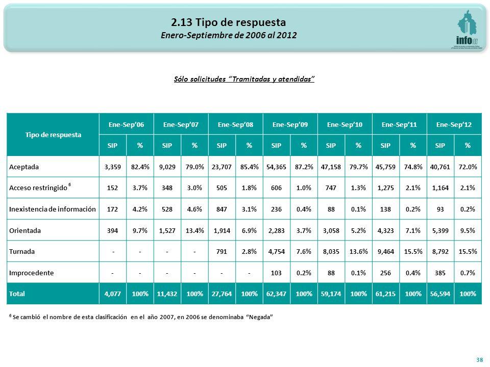 2.13 Tipo de respuesta Enero-Septiembre de 2006 al 2012 38 Sólo solicitudes Tramitadas y atendidas Tipo de respuesta Ene-Sep06Ene-Sep07Ene-Sep08Ene-Se