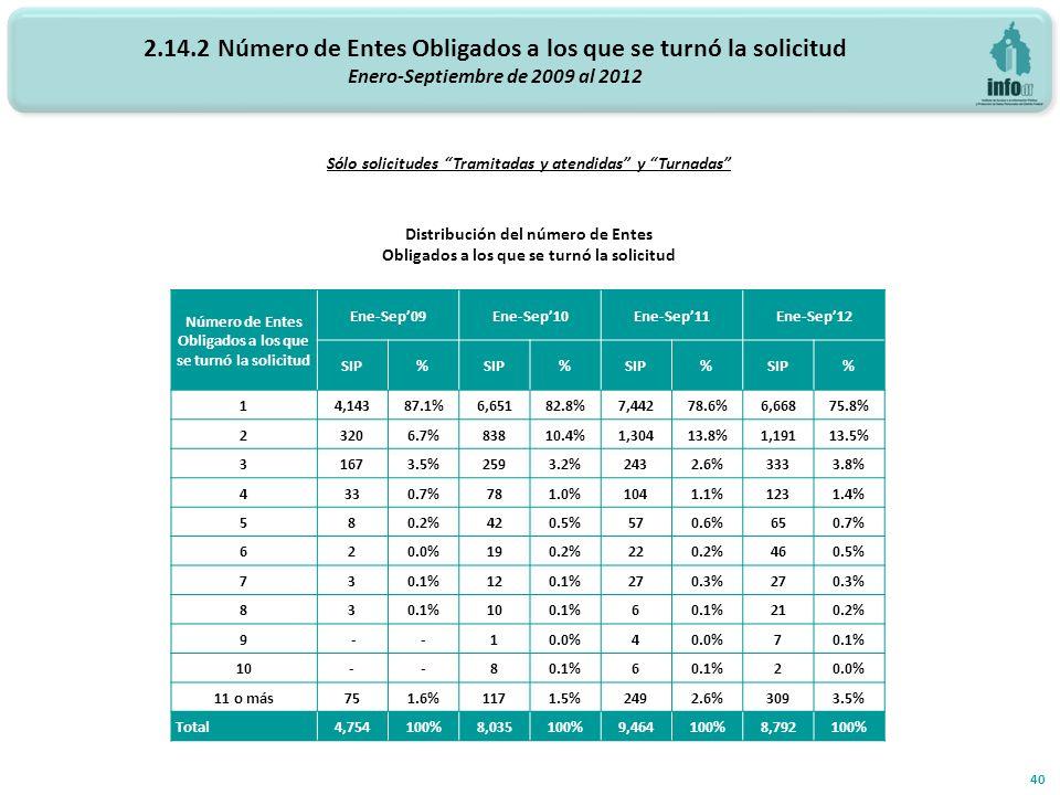 2.14.2 Número de Entes Obligados a los que se turnó la solicitud Enero-Septiembre de 2009 al 2012 40 Sólo solicitudes Tramitadas y atendidas y Turnadas Distribución del número de Entes Obligados a los que se turnó la solicitud Número de Entes Obligados a los que se turnó la solicitud Ene-Sep09Ene-Sep10Ene-Sep11Ene-Sep12 SIP% % % % 14,14387.1%6,65182.8%7,44278.6%6,66875.8% 23206.7%83810.4%1,30413.8%1,19113.5% 31673.5%2593.2%2432.6%3333.8% 4330.7%781.0%1041.1%1231.4% 580.2%420.5%570.6%650.7% 620.0%190.2%220.2%460.5% 730.1%120.1%270.3%270.3% 830.1%100.1%6 210.2% 9 --10.0%4 70.1% 10--80.1%6 20.0% 11 o más751.6%1171.5%2492.6%3093.5% Total4,754100%8,035100%9,464100%8,792100%
