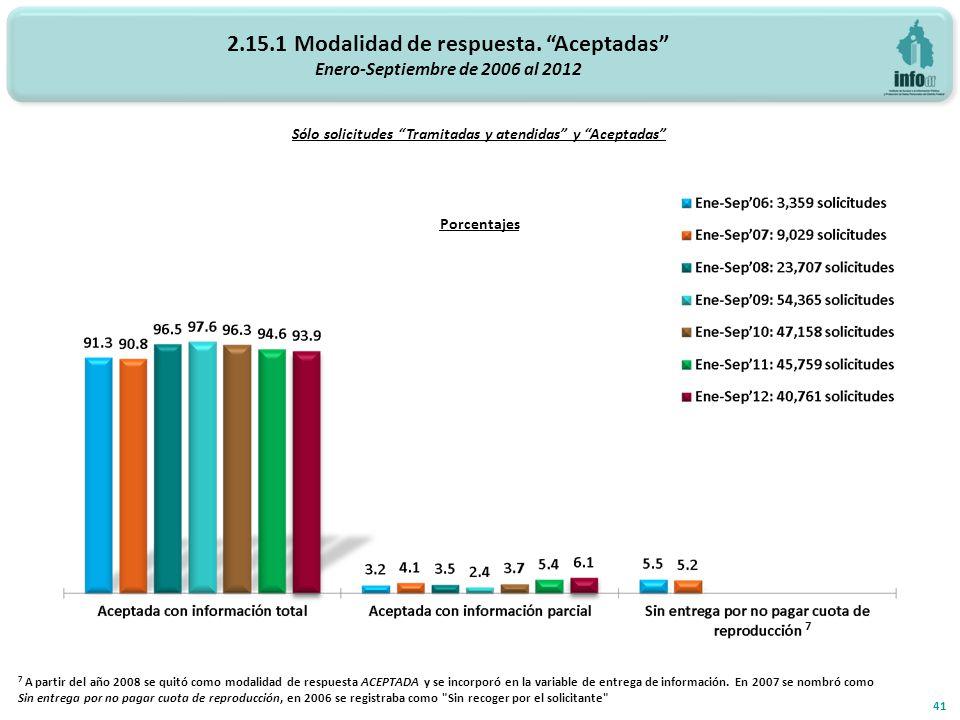 2.15.1 Modalidad de respuesta. Aceptadas Enero-Septiembre de 2006 al 2012 Porcentajes 41 Sólo solicitudes Tramitadas y atendidas y Aceptadas 7 A parti