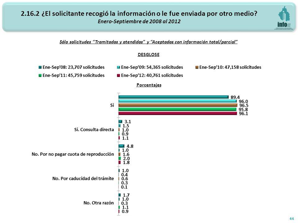 Sólo solicitudes Tramitadas y atendidas y Aceptadas con información total/parcial 44 DESGLOSE Porcentajes 2.16.2 ¿El solicitante recogió la información o le fue enviada por otro medio.