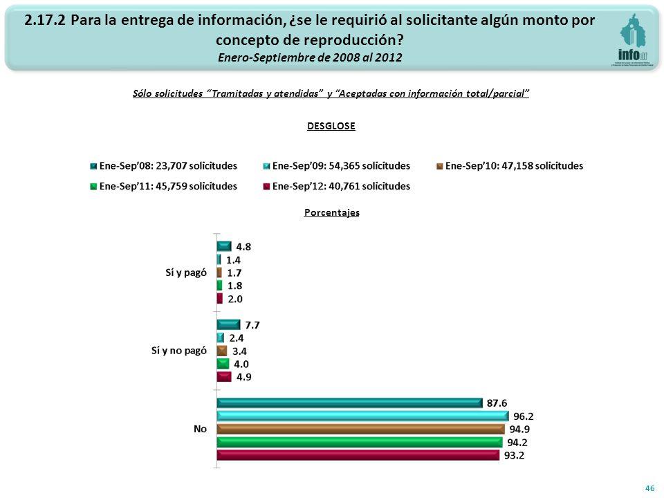 2.17.2 Para la entrega de información, ¿se le requirió al solicitante algún monto por concepto de reproducción? Enero-Septiembre de 2008 al 2012 46 Só