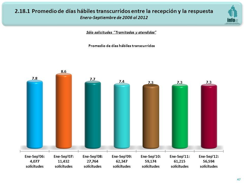 2.18.1 Promedio de días hábiles transcurridos entre la recepción y la respuesta Enero-Septiembre de 2006 al 2012 Promedio de días hábiles transcurrido