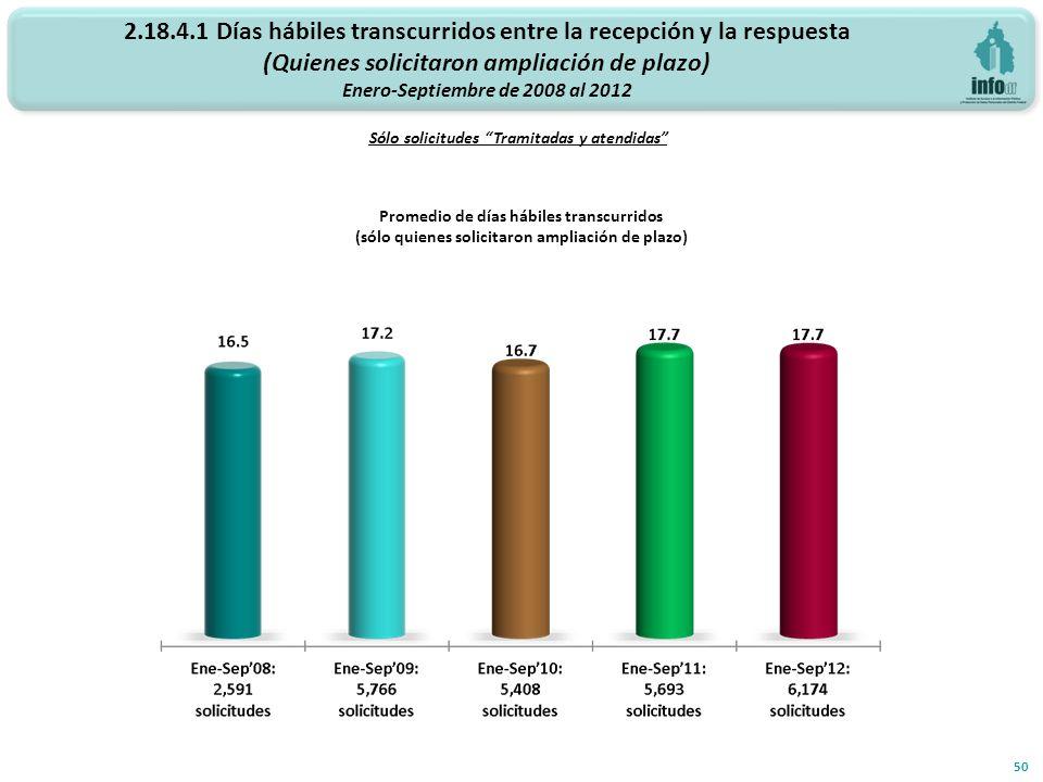 2.18.4.1 Días hábiles transcurridos entre la recepción y la respuesta (Quienes solicitaron ampliación de plazo) Enero-Septiembre de 2008 al 2012 Sólo