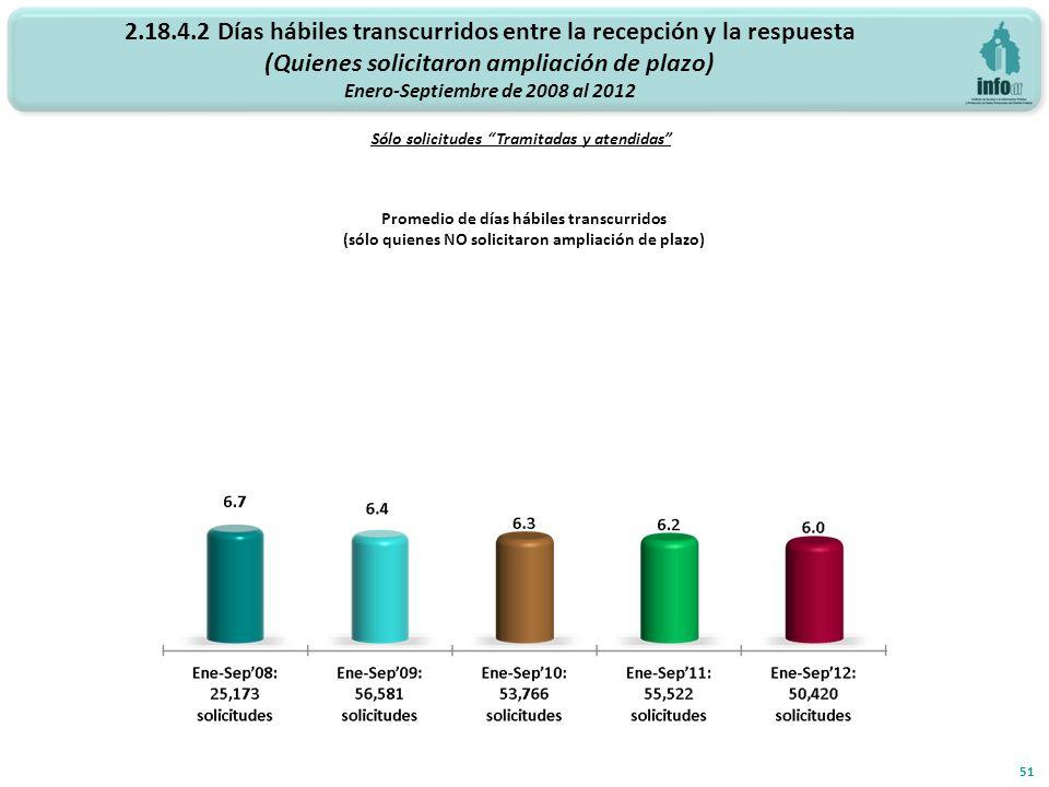 2.18.4.2 Días hábiles transcurridos entre la recepción y la respuesta (Quienes solicitaron ampliación de plazo) Enero-Septiembre de 2008 al 2012 Sólo