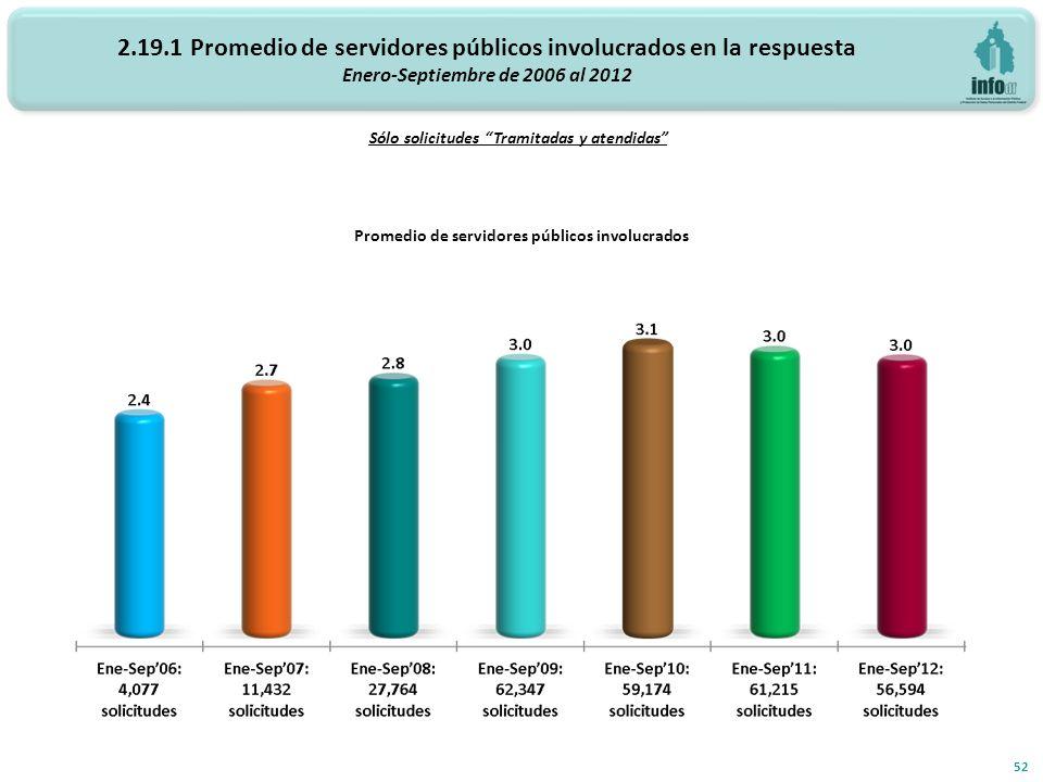 2.19.1 Promedio de servidores públicos involucrados en la respuesta Enero-Septiembre de 2006 al 2012 Promedio de servidores públicos involucrados 52 Sólo solicitudes Tramitadas y atendidas