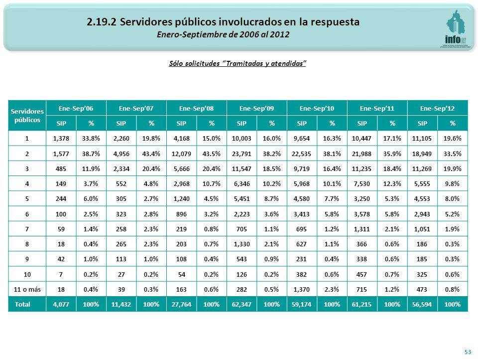 2.19.2 Servidores públicos involucrados en la respuesta Enero-Septiembre de 2006 al 2012 Número de servidores públicos involucrados 53 Sólo solicitudes Tramitadas y atendidas Servidores públicos Ene-Sep06Ene-Sep07Ene-Sep08Ene-Sep09Ene-Sep10Ene-Sep11Ene-Sep12 SIP% % % % % % % 1 1,37833.8%2,26019.8%4,16815.0%10,00316.0%9,65416.3%10,44717.1%11,10519.6% 2 1,57738.7%4,95643.4%12,07943.5%23,79138.2%22,53538.1%21,98835.9%18,94933.5% 3 48511.9%2,33420.4%5,66620.4%11,54718.5%9,71916.4%11,23518.4%11,26919.9% 4 1493.7%5524.8%2,96810.7%6,34610.2%5,96810.1%7,53012.3%5,5559.8% 5 2446.0%3052.7%1,2404.5%5,4518.7%4,5807.7%3,2505.3%4,5538.0% 6 1002.5%3232.8%8963.2%2,2233.6%3,4135.8%3,5785.8%2,9435.2% 7 591.4%2582.3%2190.8%7051.1%6951.2%1,3112.1%1,0511.9% 8 180.4%2652.3%2030.7%1,3302.1%6271.1%3660.6%1860.3% 9 421.0%1131.0%1080.4%5430.9%2310.4%3380.6%1850.3% 10 70.2%270.2%540.2%1260.2%3820.6%4570.7%3250.6% 11 o más 180.4%390.3%1630.6%2820.5%1,3702.3%7151.2%4730.8% Total 4,077100%11,432100%27,764100%62,347100%59,174100%61,215100%56,594100%