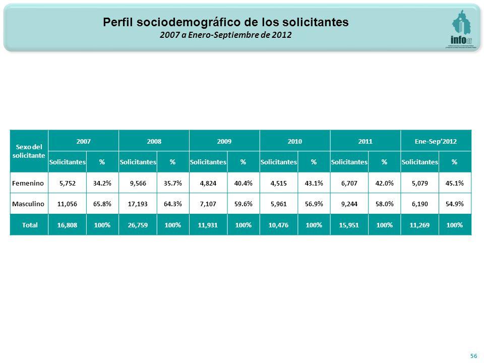 Perfil sociodemográfico de los solicitantes 2007 a Enero-Septiembre de 2012 56 Sexo del solicitante 20072008200920102011Ene-Sep2012 Solicitantes% % % % % % Femenino 5,75234.2%9,56635.7%4,82440.4%4,51543.1%6,70742.0%5,07945.1% Masculino 11,05665.8%17,19364.3%7,10759.6%5,96156.9%9,24458.0%6,19054.9% Total 16,808100%26,759100%11,931100%10,476100%15,951100%11,269100%