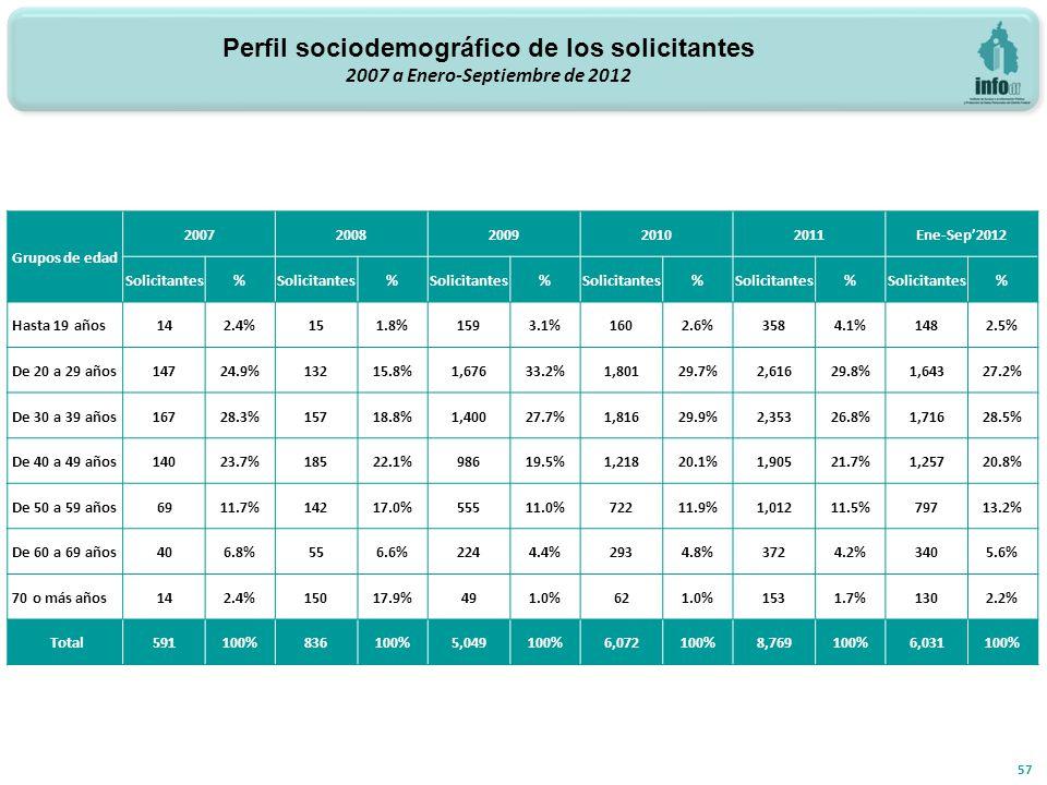 57 Grupos de edad 20072008200920102011Ene-Sep2012 Solicitantes% % % % % % Hasta 19 años 142.4%151.8%1593.1%1602.6%3584.1%1482.5% De 20 a 29 años 14724