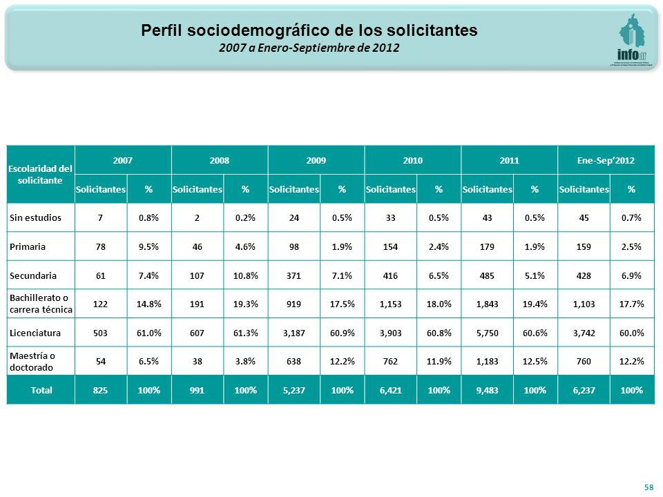 58 Escolaridad del solicitante 20072008200920102011Ene-Sep2012 Solicitantes% % % % % % Sin estudios 70.8%20.2%240.5%330.5%430.5%450.7% Primaria 789.5%464.6%981.9%1542.4%1791.9%1592.5% Secundaria 617.4%10710.8%3717.1%4166.5%4855.1%4286.9% Bachillerato o carrera técnica 12214.8%19119.3%91917.5%1,15318.0%1,84319.4%1,10317.7% Licenciatura 50361.0%60761.3%3,18760.9%3,90360.8%5,75060.6%3,74260.0% Maestría o doctorado 546.5%383.8%63812.2%76211.9%1,18312.5%76012.2% Total 825100%991100%5,237100%6,421100%9,483100%6,237100% Perfil sociodemográfico de los solicitantes 2007 a Enero-Septiembre de 2012