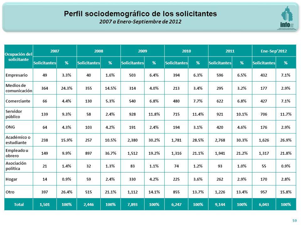 59 Ocupación del solicitante 20072008200920102011Ene-Sep2012 Solicitantes% % % % % % Empresario 493.3%401.6%5036.4%3946.3%5966.5%4327.1% Medios de com