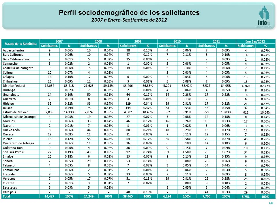 30 127 31 49 15 133 75 15 571 60 Estado de la República 20072008200920102011 Ene-Sep2012 Solicitantes% % % % % % Aguascalientes90.06%100.04%380.10%40.06%70.09%40.07% Baja California80.06%100.04%470.12%70.11%80.10%140.24% Baja California Sur20.01%50.02%250.06%--70.09%10.02% Campeche30.02%20.01%10.00%20.03%40.05%40.07% Coahuila de Zaragoza90.06%150.06%140.04%60.10%50.06%70.12% Colima100.07%40.02%--20.03%40.05%3 Chiapas140.10%170.07%60.02%20.03%50.06%130.23% Chihuahua130.09%120.05%30.01%50.08%70.09%130.23% Distrito Federal12,03483.41%21,62589.18%33,40686.85%5,29185.42%6,52784.05%4,76082.77% Durango30.02%70.03%20.01%40.06%40.05%80.14% Guanajuato140.10%500.21%640.17%140.23%170.22%160.28% Guerrero20.01%80.03%30.01%80.13%--60.10% Hidalgo320.22%330.14%1290.34%190.31%170.22%210.37% Jalisco700.49%750.31%1440.37%330.53%350.45%370.64% Estado de México2,03914.13%2,0748.55%4,00210.40%5528.91%77910.03%61210.64% Michoacán de Ocampo40.03%190.08%270.07%50.08%140.18%80.14% Morelos80.06%330.14%460.12%160.26%180.23%170.30% Nayarit20.01%70.03%30.01%10.02%50.06%30.05% Nuevo León80.06%440.18%800.21%180.29%130.17%110.19% Oaxaca120.08%110.05%110.03%70.11%120.15%70.12% Puebla180.12%550.23%640.17%360.58%290.37%450.78% Querétaro de Arteaga90.06%110.05%360.09%60.10%140.18%60.10% Quintana Roo90.06%40.02%360.09%90.15%70.09%100.17% San Luis Potosí270.19%430.18%920.24%931.50%791.02%340.59% Sinaloa260.18%60.02%130.03%80.13%120.15%90.16% Sonora70.05%290.12%530.14%50.08%200.26%90.16% Tabasco40.03%8 70.02%30.05%340.44%40.07% Tamaulipas90.06%20.01%2 40.06%20.03%50.09% Tlaxcala80.06%50.02%130.03%70.11%70.09%80.14% Veracruz70.05%170.07%510.13%190.31%220.28%230.40% Yucatán20.01%3 70.02%50.08%80.10%20.03% Zacatecas50.03%50.02%--30.05%30.04%20.03% Otro país----400.10%--410.53%290.50% Total14,427100%24,249100%38,465100%6,194100%7,766100%5,751100% Perfil sociodemográfico de los solicitantes 2007 a Enero-Septiembre de 2012
