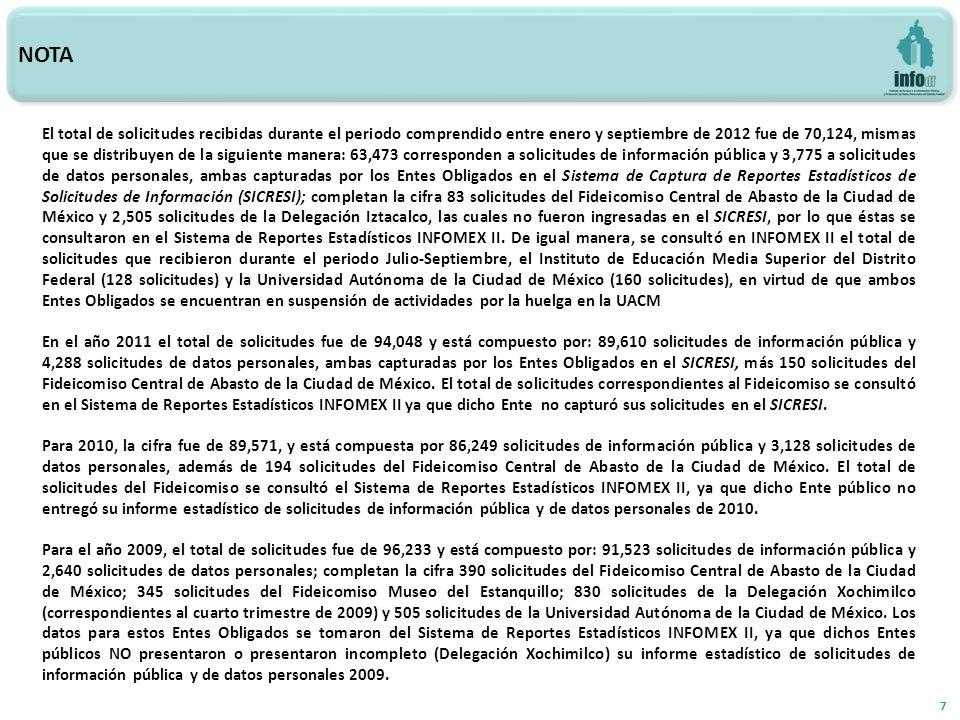 NOTA 7 El total de solicitudes recibidas durante el periodo comprendido entre enero y septiembre de 2012 fue de 70,124, mismas que se distribuyen de la siguiente manera: 63,473 corresponden a solicitudes de información pública y 3,775 a solicitudes de datos personales, ambas capturadas por los Entes Obligados en el Sistema de Captura de Reportes Estadísticos de Solicitudes de Información (SICRESI); completan la cifra 83 solicitudes del Fideicomiso Central de Abasto de la Ciudad de México y 2,505 solicitudes de la Delegación Iztacalco, las cuales no fueron ingresadas en el SICRESI, por lo que éstas se consultaron en el Sistema de Reportes Estadísticos INFOMEX II.