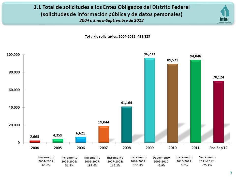 Total de solicitudes, 2004-2012: 423,829 Incremento 2006-2007: 187.6% Incremento 2007-2008: 116.2% 8 Incremento 2008-2009: 133.8% 1.1 Total de solicitudes a los Entes Obligados del Distrito Federal (solicitudes de información pública y de datos personales) 2004 a Enero-Septiembre de 2012 Incremento 2004-2005: 63.6% Incremento 2005-2006: 51.9% Decremento 2009-2010: -6.9% Incremento 2010-2011: 5.0% Decremento 2011-2012: -25.4%
