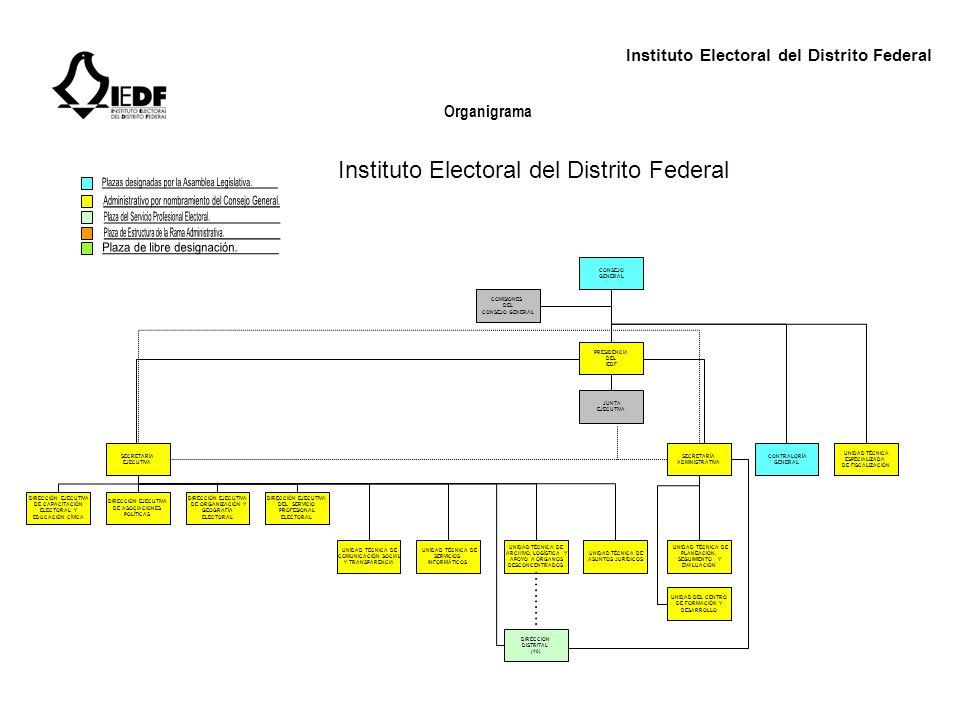 Instituto Electoral del Distrito Federal Organigrama CONSEJO GENERAL COMISIONES DEL CONSEJO GENERAL PRESIDENCIA DEL IEDF JUNTA EJECUTIVA SECRETARÍA EJ