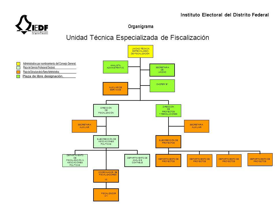 Instituto Electoral del Distrito Federal Organigrama Unidad Técnica Especializada de Fiscalización UNIDAD TÉCNICA ESPECIALIZADA DE FISCALIZACIÓN SECRE