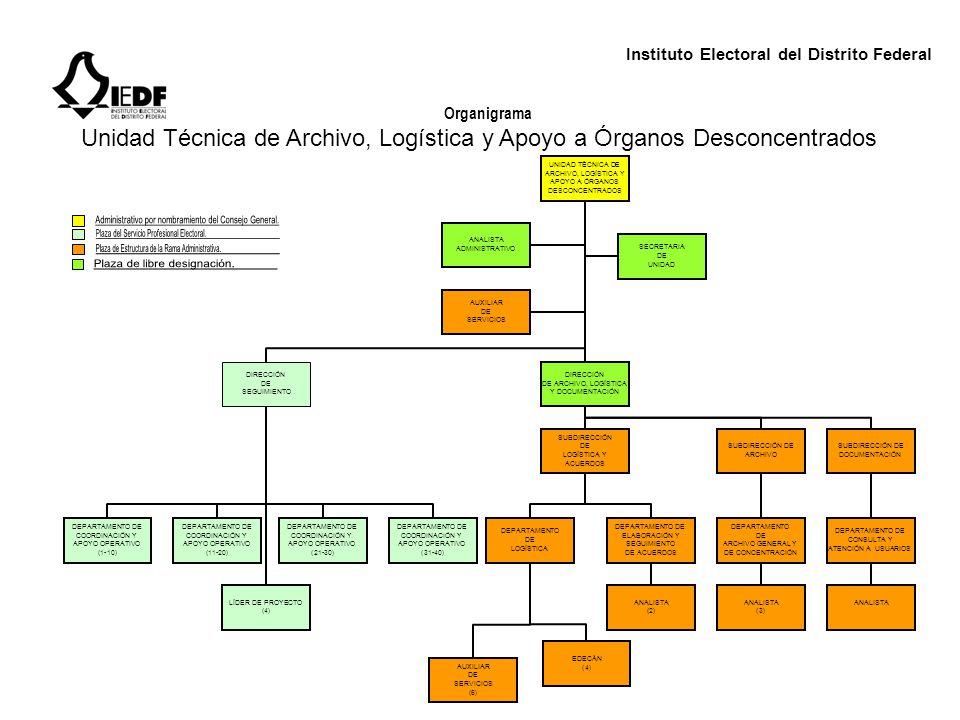 Instituto Electoral del Distrito Federal Organigrama Unidad Técnica de Archivo, Logística y Apoyo a Órganos Desconcentrados UNIDAD TÉCNICA DE ARCHIVO,