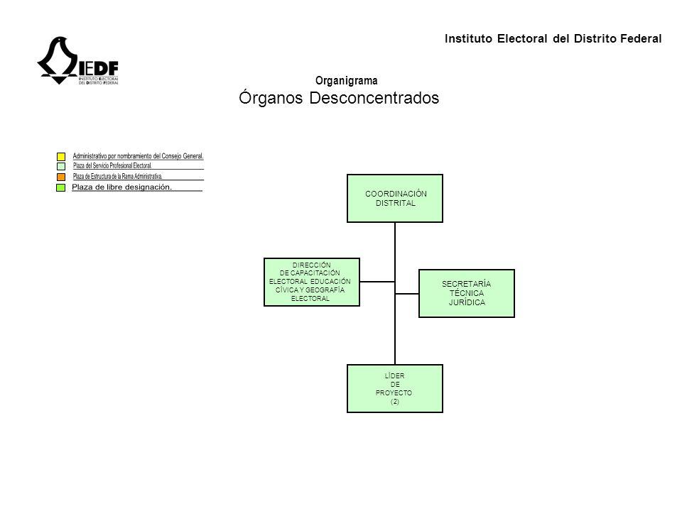 Instituto Electoral del Distrito Federal Organigrama Órganos Desconcentrados COORDINACIÓN DISTRITAL DIRECCIÓN DE CAPACITACIÓN ELECTORAL EDUCACIÓN CÍVI