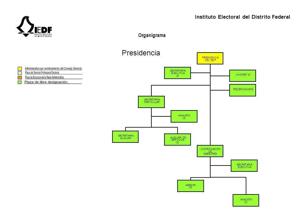 Instituto Electoral del Distrito Federal Organigrama CONSEJERO ELECTORAL CHOFER A SECRETARIA EJECUTIVA SECRETARIA DE UNIDAD COORDINACIÓN DE ASESORES ASESOR (3) ANALISTA (2) Consejeros Electorales