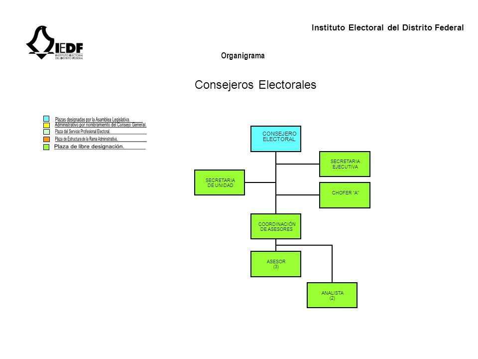 Instituto Electoral del Distrito Federal Organigrama SECRETARIO EJECUTIVO ASISTENTE EJECUTIVO COORDINACIÓN DE ASESORES COORDINACIÓN DE GESTIÓN SECRETARIA EJECUTIVA CHOFER A SECRETARIA AUXILIAR (2) DE SERVICIOS (2) ASESORES (5) ANALISTA (2) Secretaría Ejecutiva