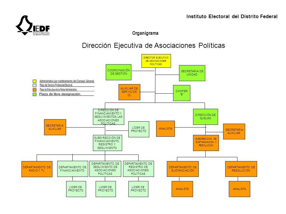 Instituto Electoral del Distrito Federal Organigrama Dirección Ejecutiva de Organización y Geografía Electoral DIRECCIÓN EJECUTIVA DE ORGANIZACIÓN Y GEOGRAFÍA ELECTORAL CHOFER B COORDINACIÓN DE GESTIÓN SECRETARIA DE UNIDAD AUXILIAR DE SERVICIOS (3) SUBDIRECCIÓN DE DOCUMENTACIÓN Y AUXILIAR DE SERVICIOS (3) DEPARTAMENTO DE ALMACENAMIENTO Y LOGÍSTICA DE DISTRIBUCIÓN DEPARTAMENTO DE MATERIALES ELECTORALES DIRECCIÓN DE ORGANIZACIÓNY SECRETARIA AUXILIAR SUBDIRECCIÓN DE, MODERNIZACIÓN ELECTORAL SUBDIRECCIÓN DE ORGANIZACIÓN ELECTORAL DEPARTAMENTO DE MODERNIZACIÓN DEPARTAMENTO DE INNOVACIÓN Y ELECTORAL MATERIALES ELECTORALES MODERNIZACIÓN ELECTORAL LÍDER DE PROYECTO A MEJORA ANALISTA LÍDER DE PROYECTO A DEPARTAMENTO DE DOCUMENTACIÓN ELECTORAL ANALISTA SUBDIRECCIÓN DE DE INFORMACIÓN ELECTORAL DEPARTAMENTO DE COLABORACIÓN REGISTRAL Y SEGUIMIENTO DEPARTAMENTO DE ADMINISTRACIÓN Y SISTEMAS ELECTORALES DEPARTAMENTO DE PADRÓN ELECTORAL Y MUESTREO DIRECCIÓN DE GEOGRAFÍA, ESTADÍSTICA Y ESTUDIOS ELECTORALES SECRETARIA AUXILIAR SUBDIRECCIÓN DE ESTADÍSTICA Y ESTUDIOS ELECTORALES SUBDIRECCIÓN DE INFORMACIÓN GEOELECTORAL DEPARTAMENTO DE ESTADÍSTICA ELECTORAL DEPARTAMENTO DE ACTUALIZACIÓN ELECTORAL DEPARTAMENTO DE ESTUDIOS ELECTORALES Y DEMOGRÁFICOS DEPARTAMENTO DE PRODUCCIÓN,, REPRODUCCIÓN Y ANÁLISIS CARTOGRÁFICO LÍDER DE PROYECTO (2) LÍDER DE PROYECTO A ANALISTA (2) DEPARTAMENTO DE PROCESAMIENTO E INVESTIGACIÓN ELECTORAL LÍDER DE PROYECTO A ANALISTA (2) DEPARTAMENTO DE INTEGRACIÓN Y PROGRAMACIÓN ELECTORAL DEPARTAMENTO DE NORMATIVIDAD LÍDER DE PROYECTO A DEPARTAMENTO DE PROCEDIMIENTOS Y MÉTODOS ELECTORALES ANALISTA