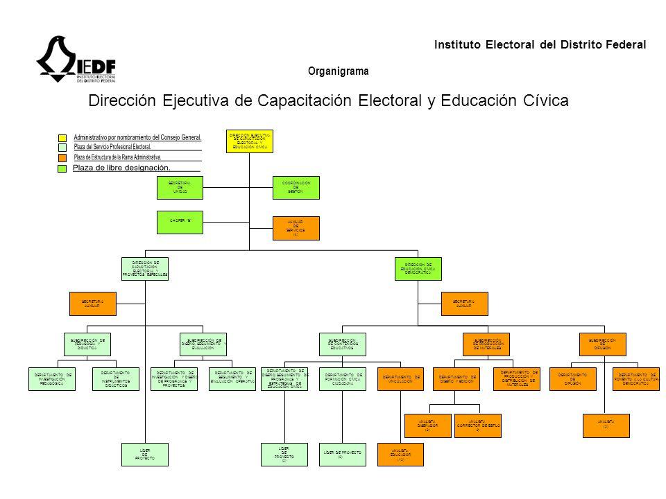 Instituto Electoral del Distrito Federal Organigrama Dirección Ejecutiva del Servicio Profesional Electoral DIRECCIÓN EJECUTIVA DEL SERVICIO PROFESIONAL ELECTORAL SECRETARIA DE UNIDAD ANALISTA (5) COORDINACIÓN DE GESTIÓN AUXILIAR DE SERVICIOS DIRECCIÓN DE SELECCIÓN Y EVALUACIÓN SUBDIRECCIÓN DE VINCULACIÓN Y PROGRAMACIÓN SUBDIRECCIÓN DE EVALUACIÓN SUBDIRECCIÓN DE SELECCIÓN Y RECLUTAMIENTO DEPARTAMENTO DE SELECCIÓN, INCORPORACIÓN Y ADSCRIPCIÓN DEPARTAMENTO DE CONTROL Y REGISTRO DEPARTAMENTO DE ANÁLISIS INTEGRAL Y PROMOCIÓN DEPARTAMENTO DE NORMATIVIDAD Y PROGRAMAS DEPARTAMENTO DE VINCULACIÓN INTERNA Y EXTERNA CHOFER B DIRECCIÓN DE VINCULACIÓN Y DISEÑO DE CARRERA
