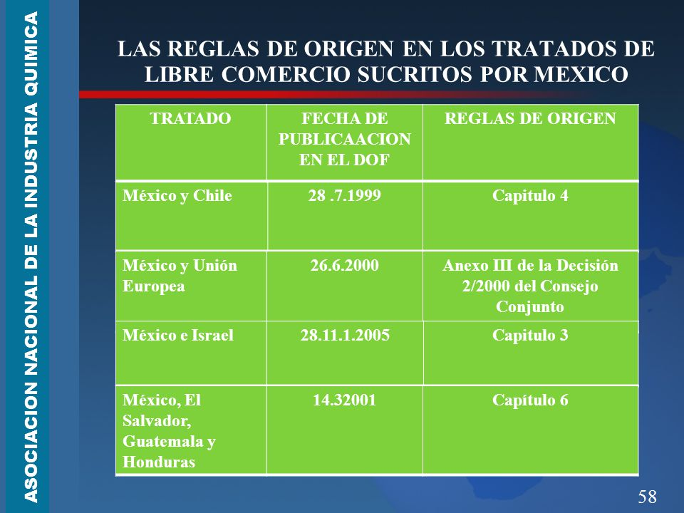 58 LAS REGLAS DE ORIGEN EN LOS TRATADOS DE LIBRE COMERCIO SUCRITOS POR MEXICO ASOCIACION NACIONAL DE LA INDUSTRIA QUIMICA México y Chile28.7.1999Capitulo 4 México y Unión Europea 26.6.2000Anexo III de la Decisión 2/2000 del Consejo Conjunto México e Israel28.11.1.2005Capitulo 3 México, El Salvador, Guatemala y Honduras 14.32001Capítulo 6 TRATADOFECHA DE PUBLICAACION EN EL DOF REGLAS DE ORIGEN