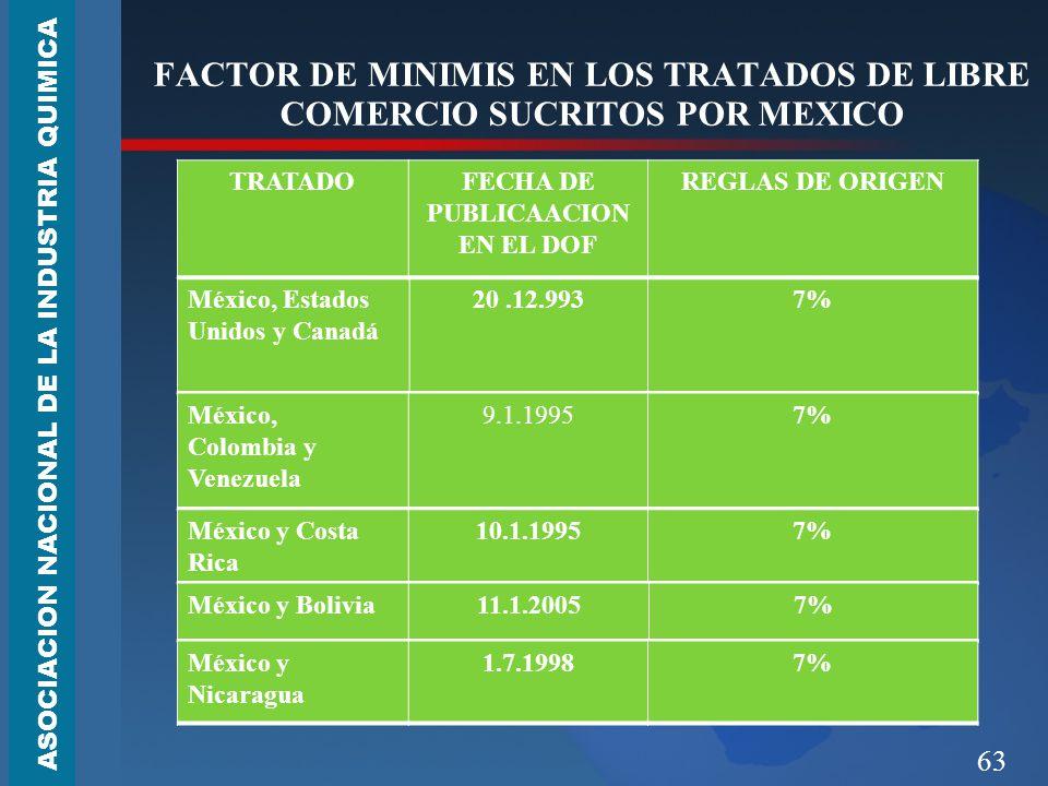 63 FACTOR DE MINIMIS EN LOS TRATADOS DE LIBRE COMERCIO SUCRITOS POR MEXICO ASOCIACION NACIONAL DE LA INDUSTRIA QUIMICA México, Estados Unidos y Canadá 20.12.9937% México, Colombia y Venezuela 9.1.19957% México y Costa Rica 10.1.19957% México y Bolivia11.1.20057% México y Nicaragua 1.7.19987% TRATADOFECHA DE PUBLICAACION EN EL DOF REGLAS DE ORIGEN