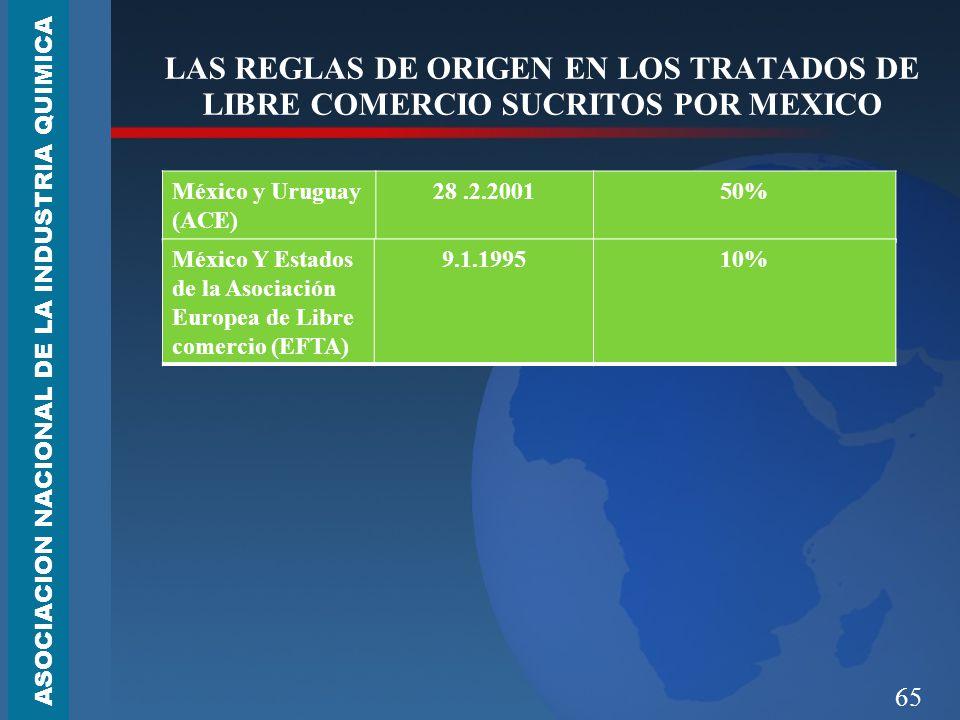 65 LAS REGLAS DE ORIGEN EN LOS TRATADOS DE LIBRE COMERCIO SUCRITOS POR MEXICO ASOCIACION NACIONAL DE LA INDUSTRIA QUIMICA México y Uruguay (ACE) 28.2.200150% México Y Estados de la Asociación Europea de Libre comercio (EFTA) 9.1.199510%