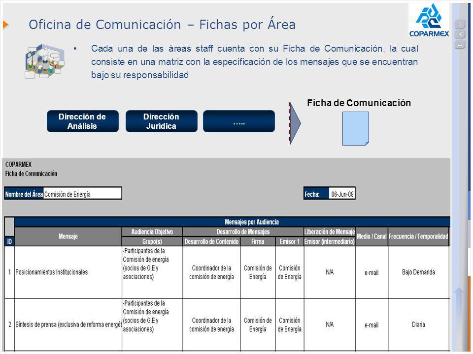 Confidential // Neoris 12 Oficina de Comunicación – Fichas por Área Cada una de las áreas staff cuenta con su Ficha de Comunicación, la cual consiste en una matriz con la especificación de los mensajes que se encuentran bajo su responsabilidad Dirección de Análisis Dirección Jurídica Ficha de Comunicación …..