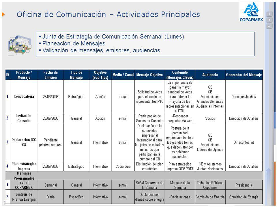 Confidential // Neoris 13 Oficina de Comunicación – Actividades Principales Junta de Estrategia de Comunicación Semanal (Lunes) Planeación de Mensajes Validación de mensajes, emisores, audiencias