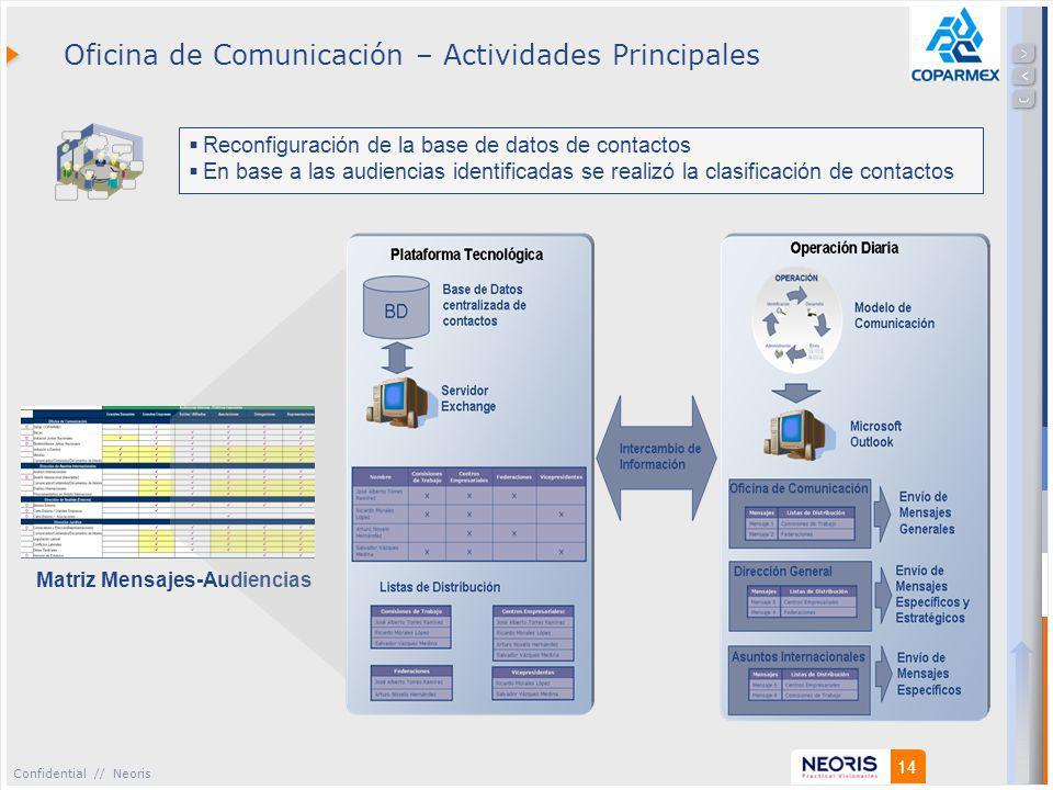 Confidential // Neoris 14 Matriz Mensajes-Audiencias Oficina de Comunicación – Actividades Principales Reconfiguración de la base de datos de contactos En base a las audiencias identificadas se realizó la clasificación de contactos