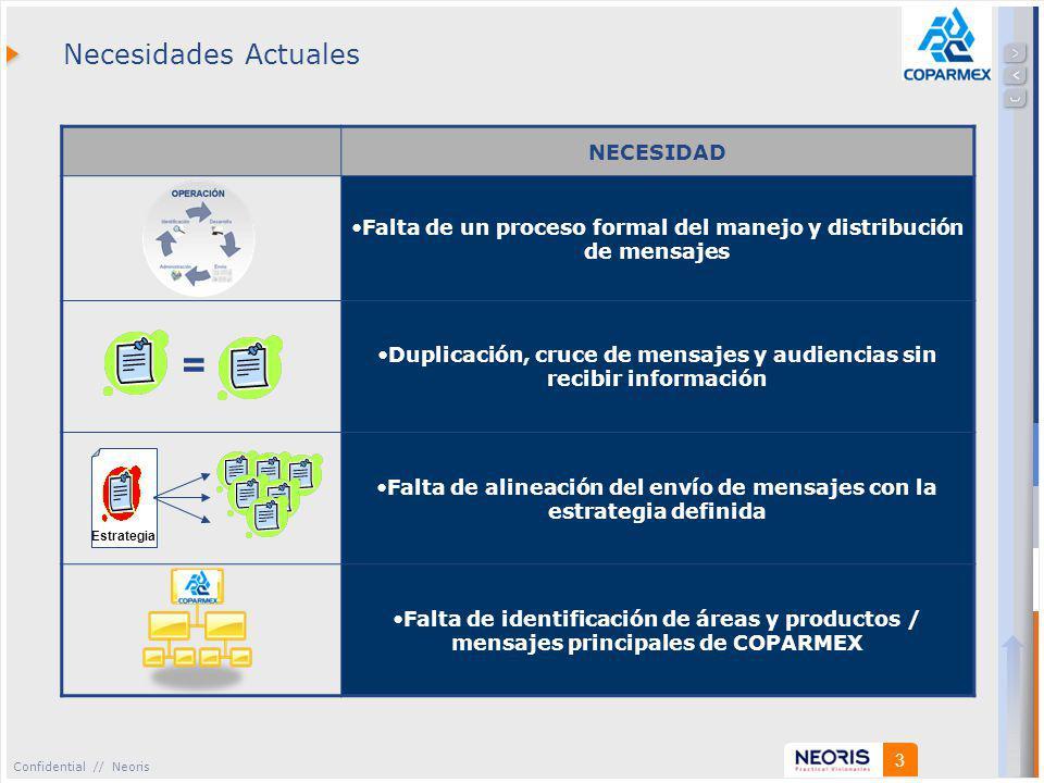 Confidential // Neoris 3 Necesidades Actuales NECESIDAD Falta de un proceso formal del manejo y distribución de mensajes Duplicación, cruce de mensajes y audiencias sin recibir información Falta de alineación del envío de mensajes con la estrategia definida Falta de identificación de áreas y productos / mensajes principales de COPARMEX = Estrategia