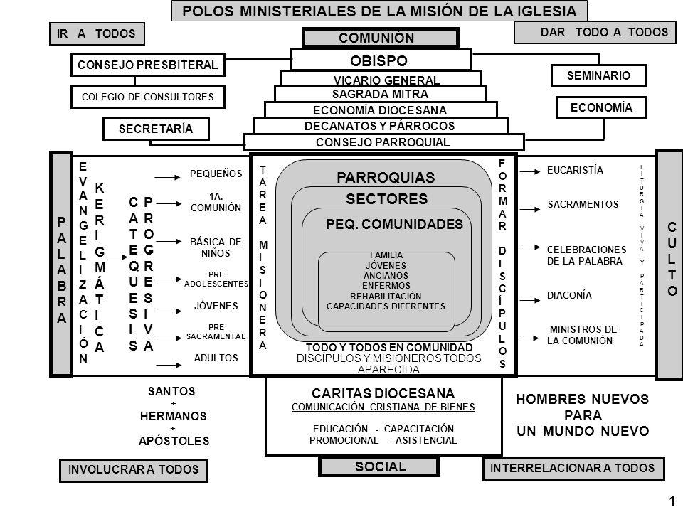 POLOS MINISTERIALES DE LA MISIÓN DE LA IGLESIA COMUNIÓN OBISPO VICARIO GENERAL DAR TODO A TODOS IR A TODOS SAGRADA MITRA ECONOMÍA DIOCESANA DECANATOS