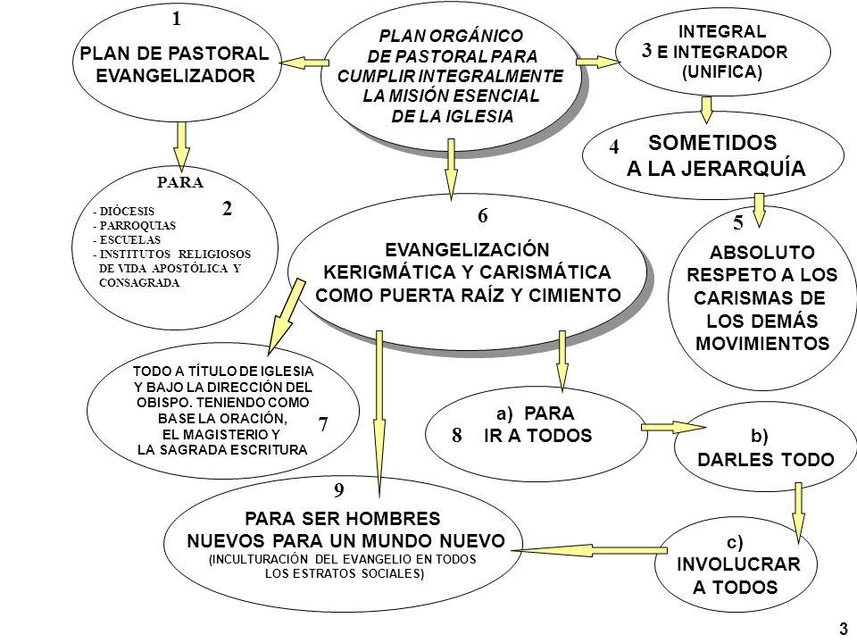 INTEGRAL E INTEGRADOR (UNIFICA) SOMETIDOS A LA JERARQUÍA ABSOLUTO RESPETO A LOS CARISMAS DE LOS DEMÁS MOVIMIENTOS a) PARA IR A TODOS PARA SER HOMBRES