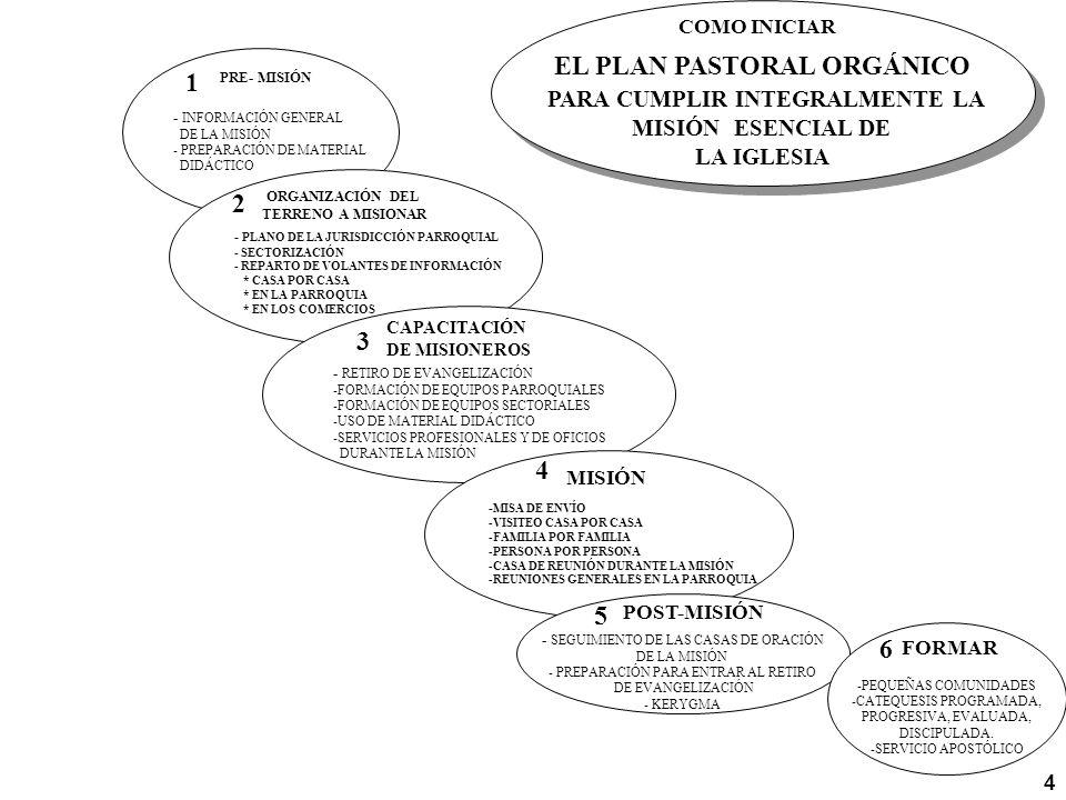 - INFORMACIÓN GENERAL DE LA MISIÓN - PREPARACIÓN DE MATERIAL DIDÁCTICO PRE- MISIÓN 1 - PLANO DE LA JURISDICCIÓN PARROQUIAL - SECTORIZACIÓN - REPARTO D