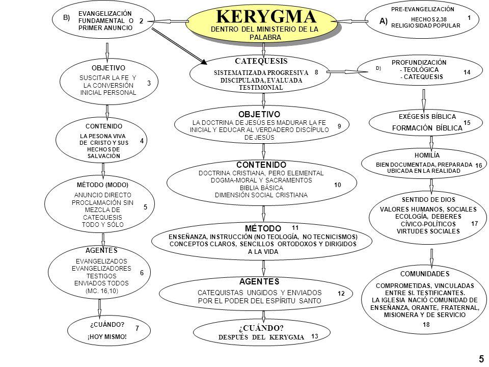 PROFUNDIZACIÓN - TEOLÓGICA - CATEQUESIS KERYGMA DENTRO DEL MINISTERIO DE LA PALABRA CATEQUESIS SISTEMATIZADA PROGRESIVA DISCIPULADA, EVALUADA TESTIMON