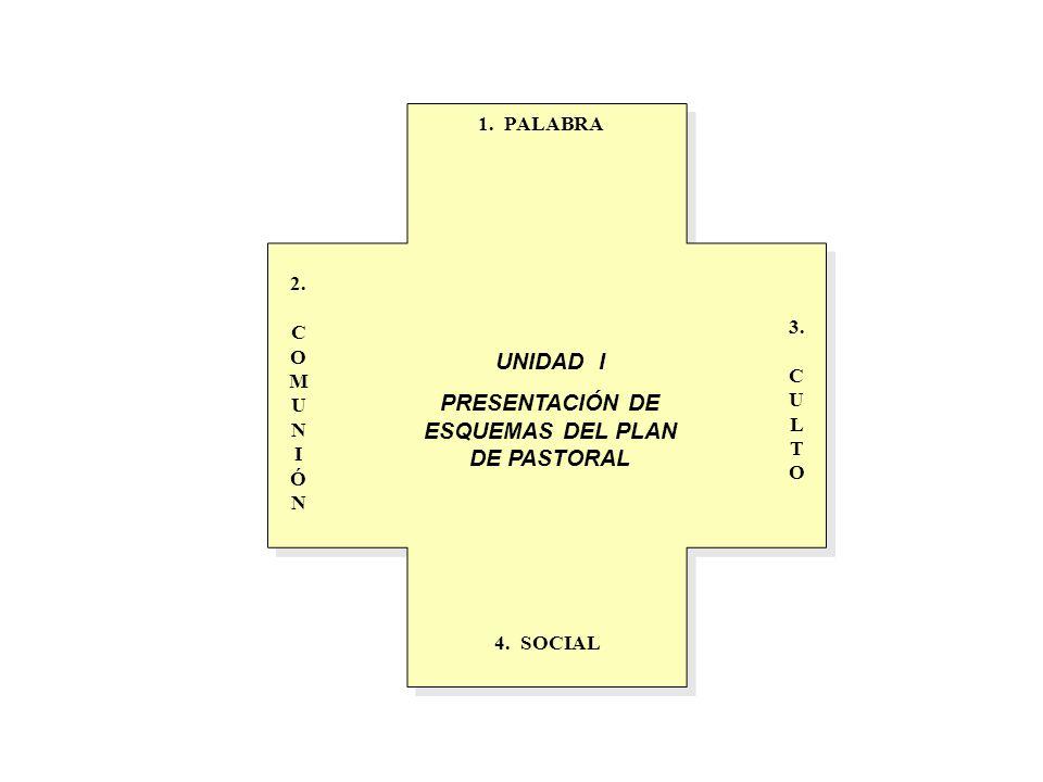 1. PALABRA 2. C O M U N I Ó N 3. C U L T O 4. SOCIAL UNIDAD I PRESENTACIÓN DE ESQUEMAS DEL PLAN DE PASTORAL
