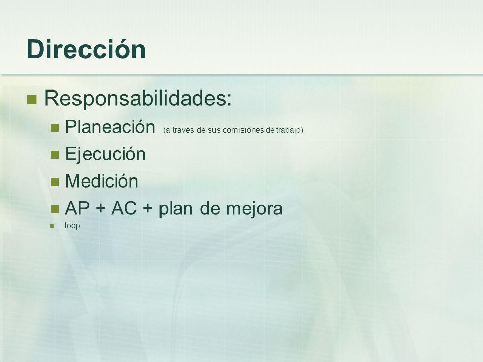 Dirección Responsabilidades: Planeación (a través de sus comisiones de trabajo) Ejecución Medición AP + AC + plan de mejora loop