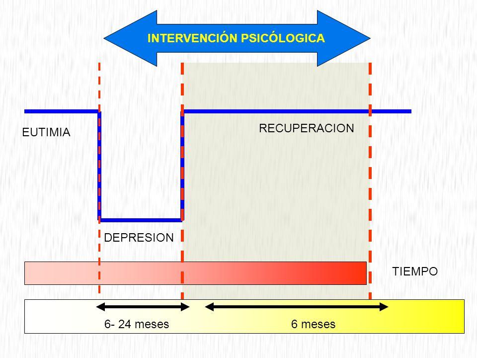 6- 24 meses6 meses DEPRESION EUTIMIA RECUPERACION TIEMPO INTERVENCIÓN PSICÓLOGICA