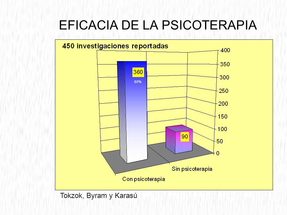 EFICACIA DE LA PSICOTERAPIA Tokzok, Byram y Karasú 80%
