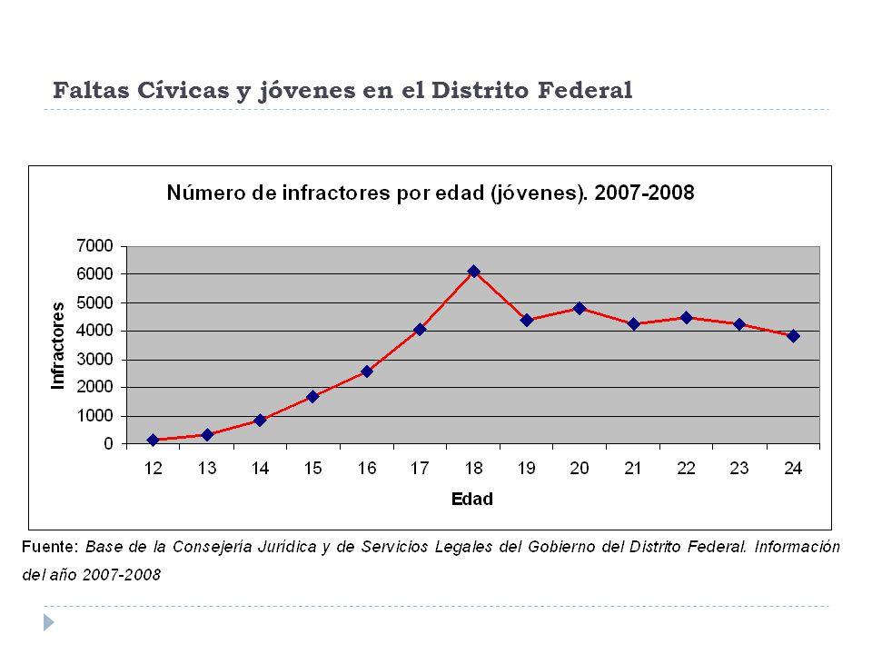 Faltas Cívicas y jóvenes en el Distrito Federal