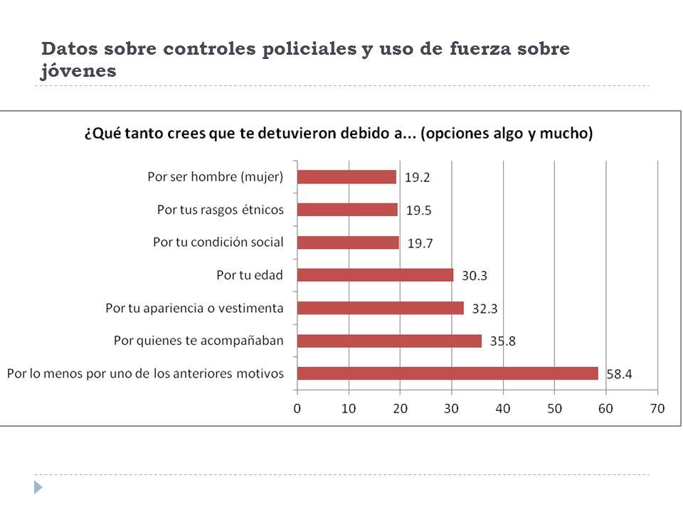 Datos sobre controles policiales y uso de fuerza sobre jóvenes