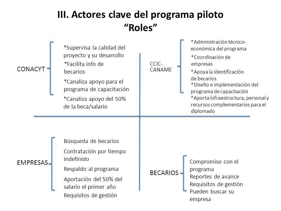 III. Actores clave del programa piloto Roles CONACYT CCIC- CANAME EMPRESAS BECARIOS *Canaliza apoyo del 50% de la beca/salario *Facilita info de becar